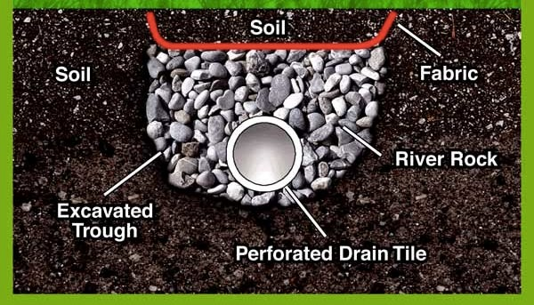 yard drainage graphic