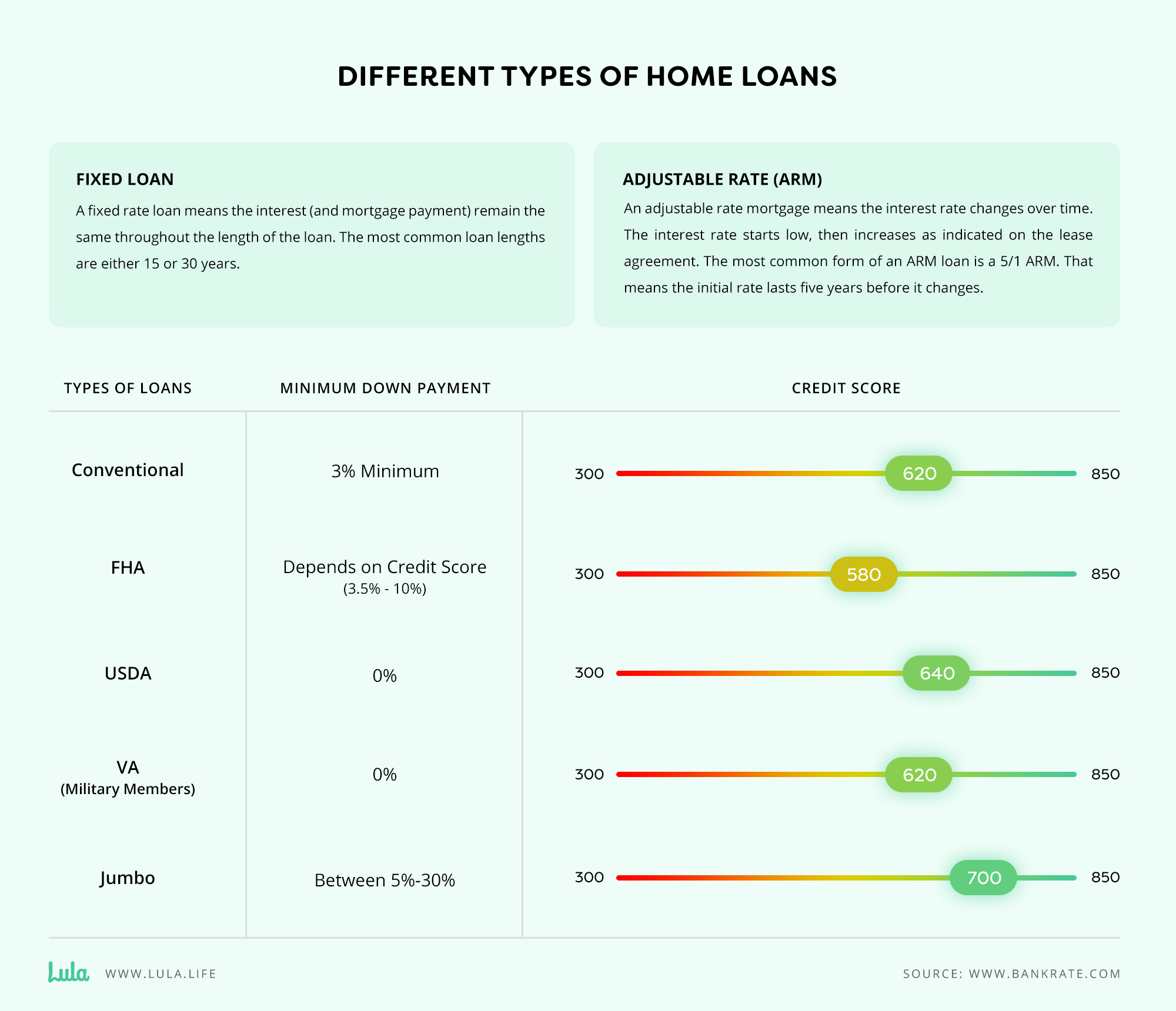 different types of home loans infographic
