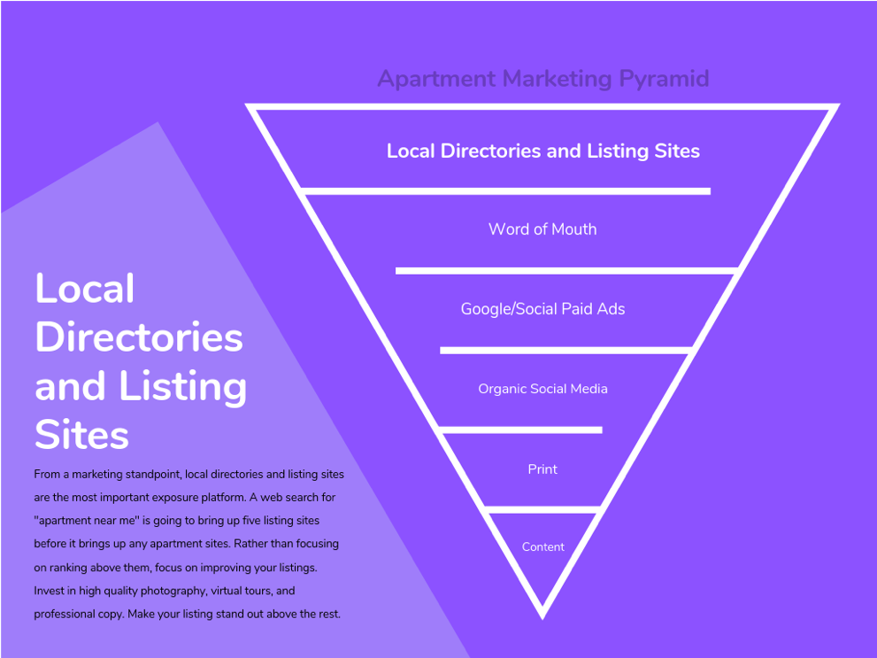 local directories and listing sites