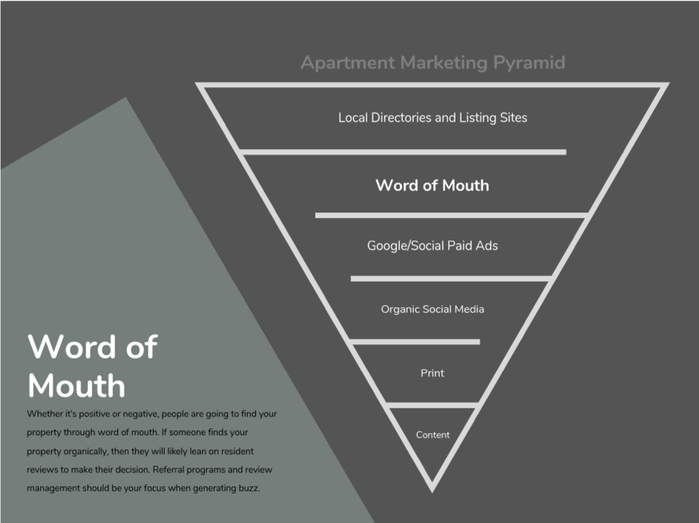 word of mouth marketing pyramid